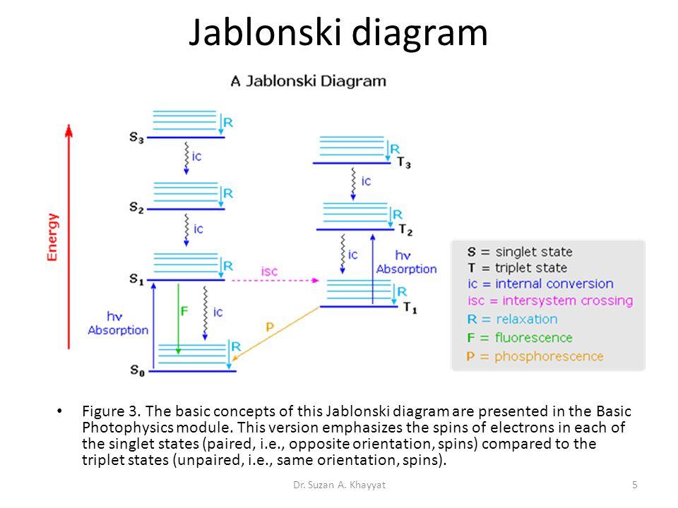 Chemical change chapter 2 dr suzan a khayyat1 chemical reactions 5 jablonski ccuart Images