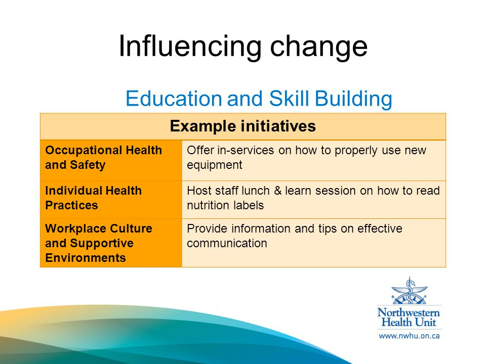 Influencing change Education and Skill Building Example initiatives Occupational Health and Safety Offer in-services on how to properly use new equipment Individual Health Practices Host staff lunch & learn session on how to read nutrition labels Workplace Culture and Supportive Environments Provide information and tips on effective communication