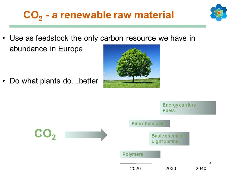 CO 2 - a renewable raw material Polymers Basic chemicals Light olefins Energy carriers Fuels Fine chemicals CO 2 Use as feedstock the only carbon resource we have in abundance in Europe Do what plants do…better