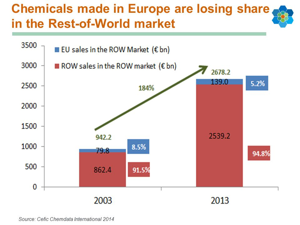 Chemicals made in Europe are losing share in the Rest-of-World market Source: Cefic Chemdata International 2014