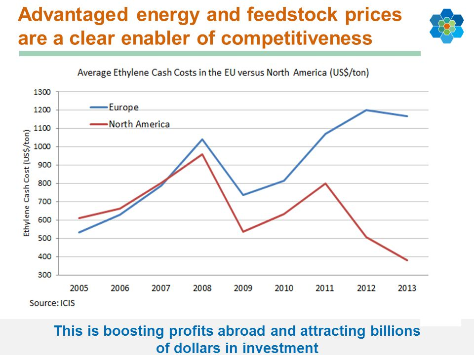 Advantaged energy and feedstock prices are a clear enabler of competitiveness This is boosting profits abroad and attracting billions of dollars in investment