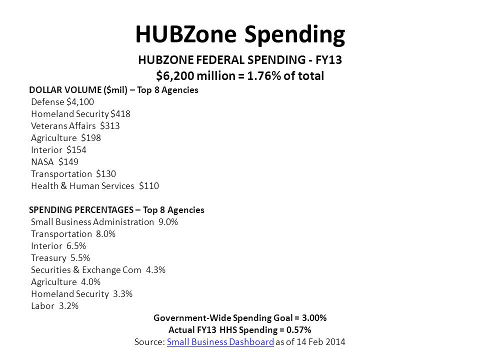 HUBZone Spending HUBZONE FEDERAL SPENDING - FY13 $6,200 million = 1.76% of total DOLLAR VOLUME ($mil) – Top 8 Agencies Defense $4,100 Homeland Security $418 Veterans Affairs $313 Agriculture $198 Interior $154 NASA $149 Transportation $130 Health & Human Services $110 SPENDING PERCENTAGES – Top 8 Agencies Small Business Administration 9.0% Transportation 8.0% Interior 6.5% Treasury 5.5% Securities & Exchange Com 4.3% Agriculture 4.0% Homeland Security 3.3% Labor 3.2% Government-Wide Spending Goal = 3.00% Actual FY13 HHS Spending = 0.57% Source: Small Business Dashboard as of 14 Feb 2014Small Business Dashboard