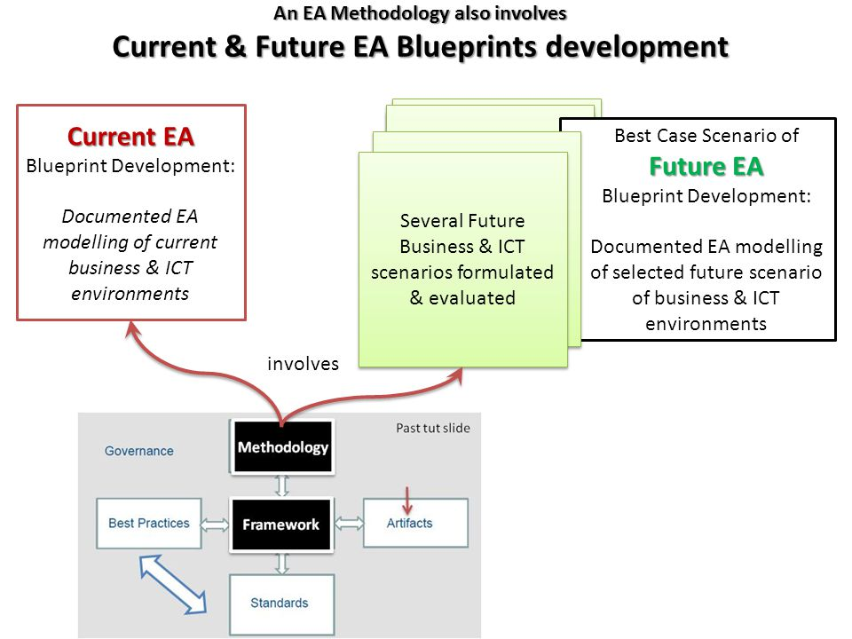 Developing ea blueprints overview of concepts ea methodology vs 14 an malvernweather Image collections