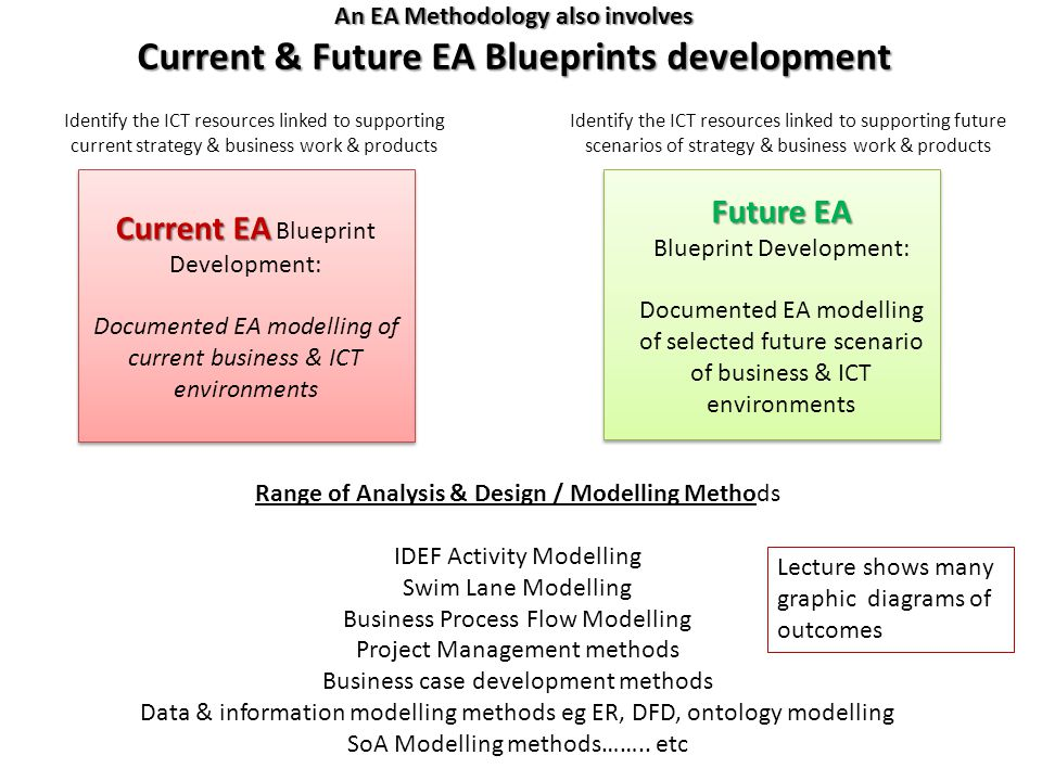 Developing ea blueprints overview of concepts ea methodology vs an ea methodology also involves current future ea blueprints development current ea current ea blueprint malvernweather Image collections