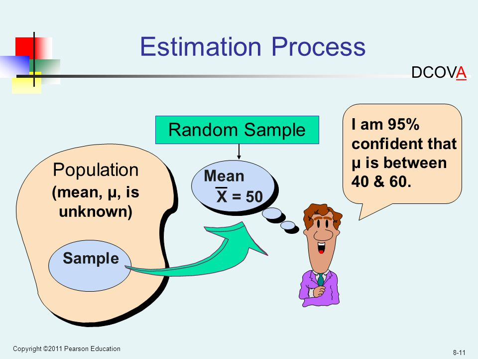 Copyright ©2011 Pearson Education 8-11 Estimation Process (mean, μ, is unknown) Population Random Sample Mean X = 50 Sample I am 95% confident that μ is between 40 & 60.