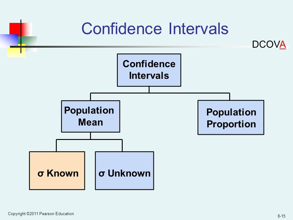Copyright ©2011 Pearson Education 8-15 Confidence Intervals Population Mean σ Unknown Confidence Intervals Population Proportion σ Known DCOVA