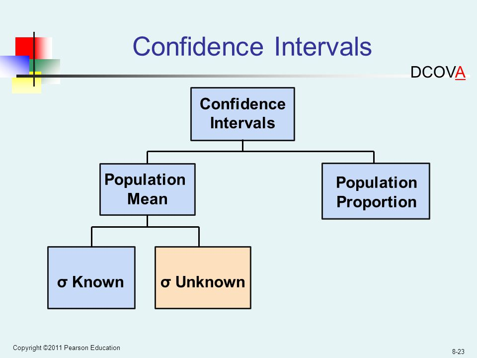 Copyright ©2011 Pearson Education 8-23 Confidence Intervals Population Mean σ Unknown Confidence Intervals Population Proportion σ Known DCOVA