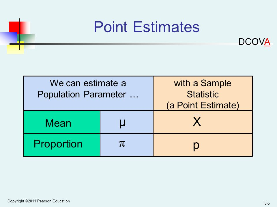 Copyright ©2011 Pearson Education 8-5 We can estimate a Population Parameter … Point Estimates with a Sample Statistic (a Point Estimate) Mean Proportion p π X μ DCOVA