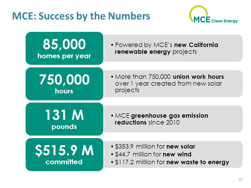 MCE: Success by the Numbers 10 Powered by MCE's new California renewable energy projects 85,000 homes per year More than 750,000 union work hours over 1 year created from new solar projects 750,000 hours MCE greenhouse gas emission reductions since M pounds $353.9 million for new solar $44.7 million for new wind $117.2 million for new waste to energy $515.9 M committed