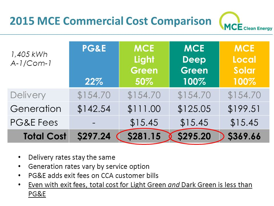 2015 MCE Commercial Cost Comparison Delivery rates stay the same Generation rates vary by service option PG&E adds exit fees on CCA customer bills Even with exit fees, total cost for Light Green and Dark Green is less than PG&E PG&E 22% MCE Light Green 50% MCE Deep Green 100% MCE Local Solar 100% Delivery$ Generation$142.54$111.00$125.05$ PG&E Fees-$15.45 Total Cost$297.24$281.15$295.20$ ,405 kWh A-1/Com-1