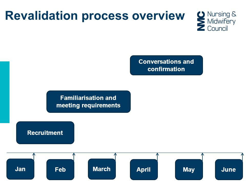 Revalidation process overview Recruitment Familiarisation and meeting requirements Conversations and confirmation MarchJan June May April Feb