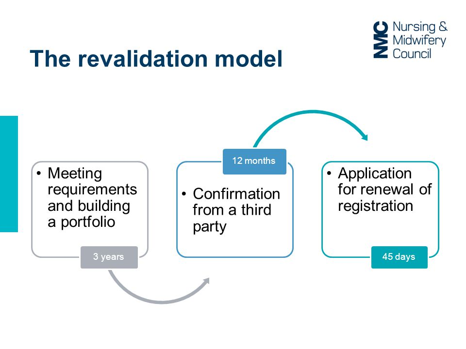 The revalidation model Meeting requirements and building a portfolio 3 years Confirmation from a third party 12 months Application for renewal of registration 45 days