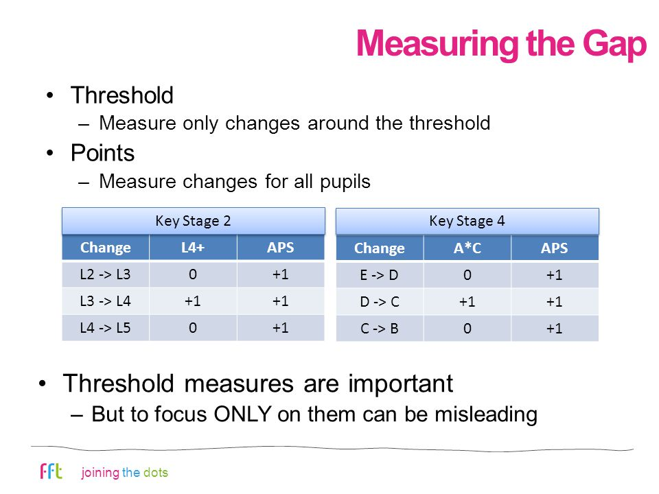 joining the dots Measuring the Gap Threshold –Measure only changes around the threshold Points –Measure changes for all pupils ChangeL4+APS L2 -> L30+1 L3 -> L4+1 L4 -> L50+1 ChangeA*CAPS E -> D0+1 D -> C+1 C -> B0+1 Key Stage 2 Key Stage 4 Threshold measures are important –But to focus ONLY on them can be misleading