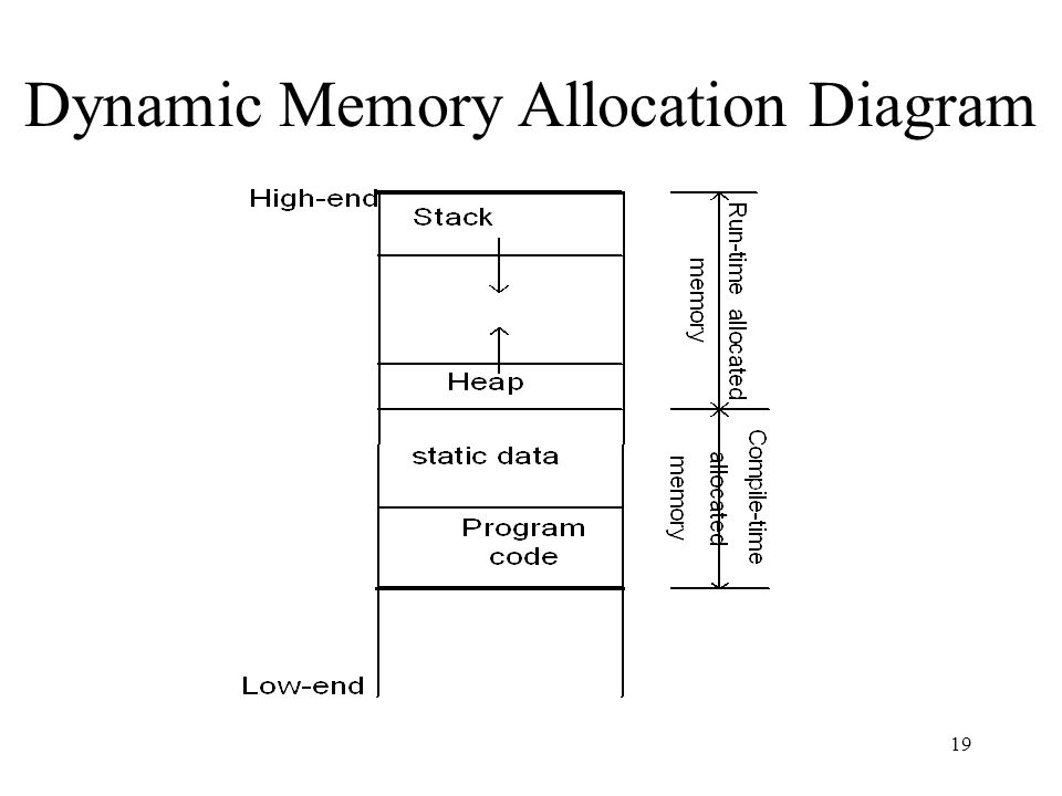 dynamic memory allocation In this lesson, we will be discussing the use of library functions in c for dynamic memory allocation and deallocation these functions are malloc, calloc, realloc and free feel free to drop your.