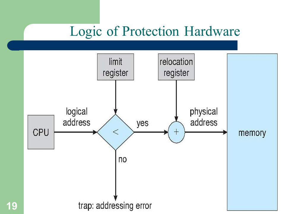 19 A. Frank - P. Weisberg Logic of Protection Hardware