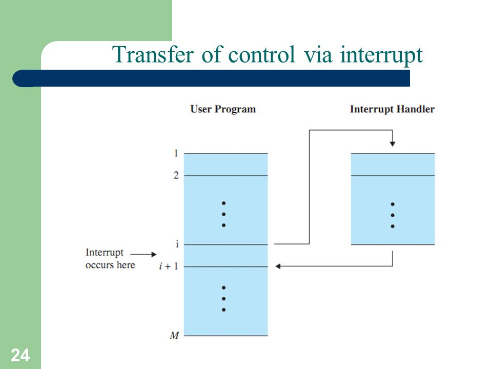 24 Transfer of control via interrupt A. Frank - P. Weisberg