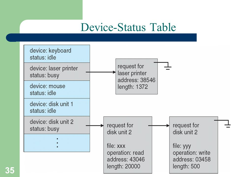 35 A. Frank - P. Weisberg Device-Status Table