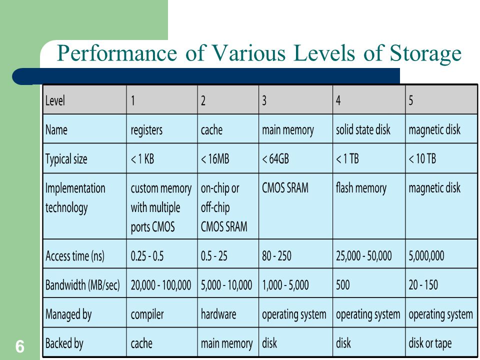 6 A. Frank - P. Weisberg Performance of Various Levels of Storage