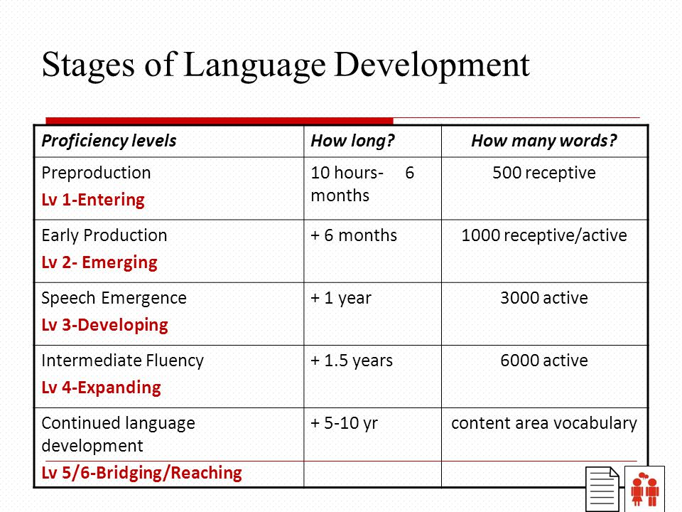 Stages of Language Development Proficiency levelsHow long How many words.