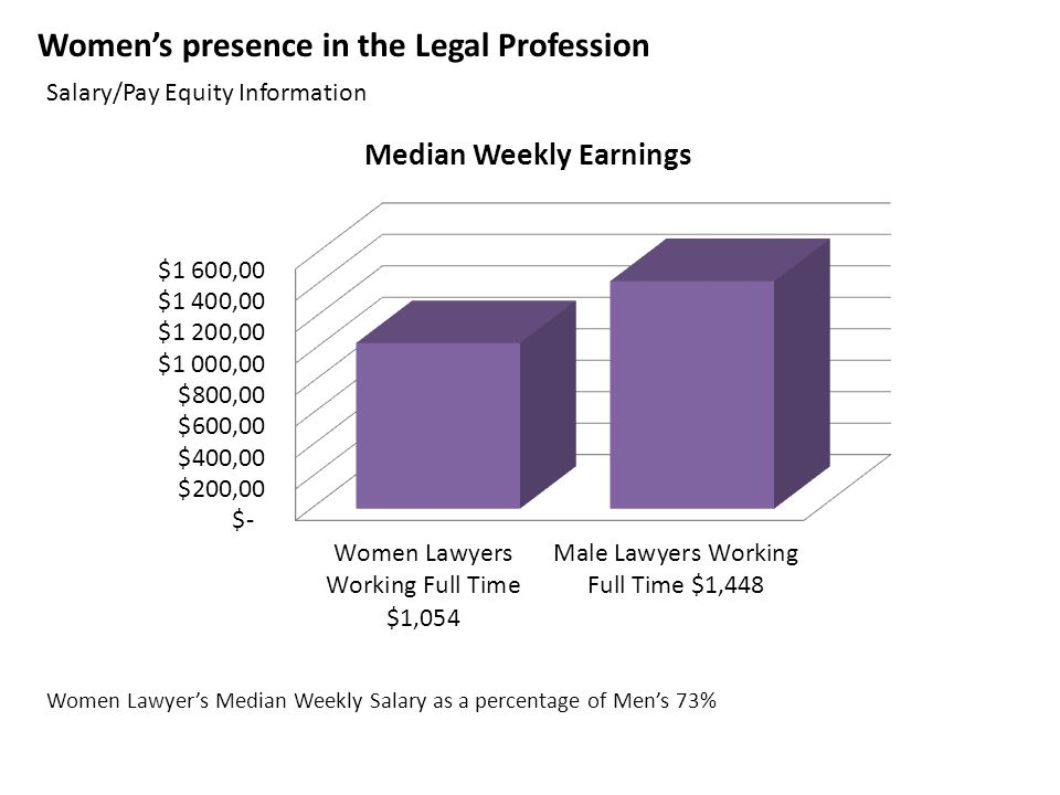 Gender Equity in the Legal Profession St  Louis Association