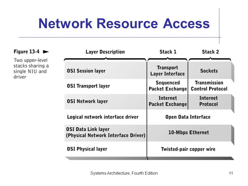 Systems Architecture, Fourth Edition11 Network Resource Access