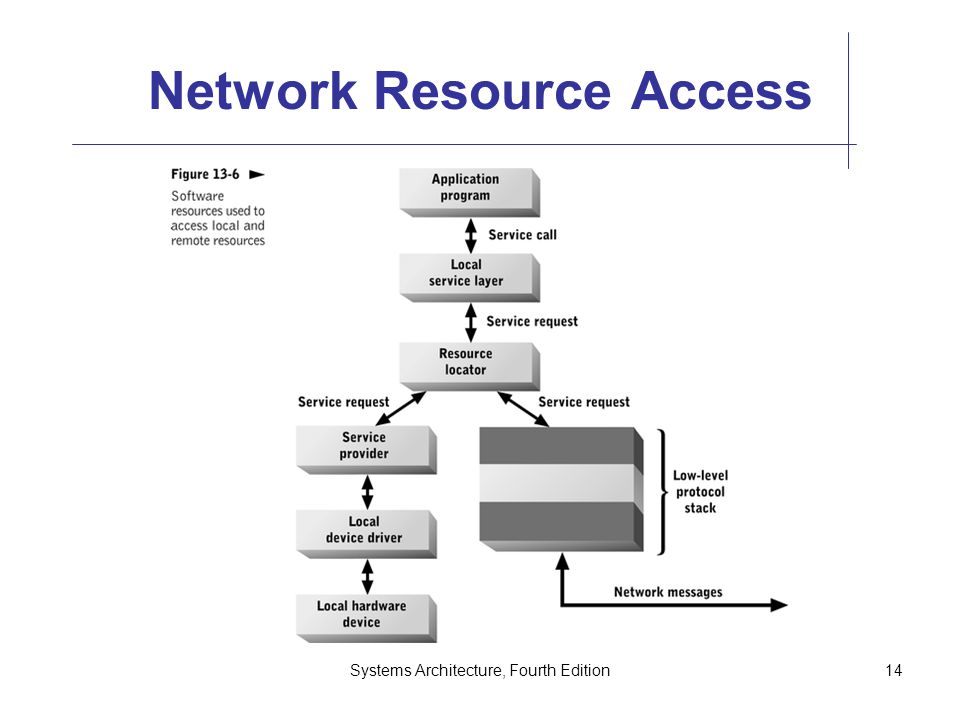 Systems Architecture, Fourth Edition14 Network Resource Access