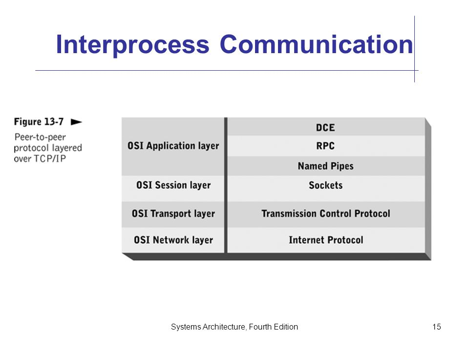 Systems Architecture, Fourth Edition15 Interprocess Communication