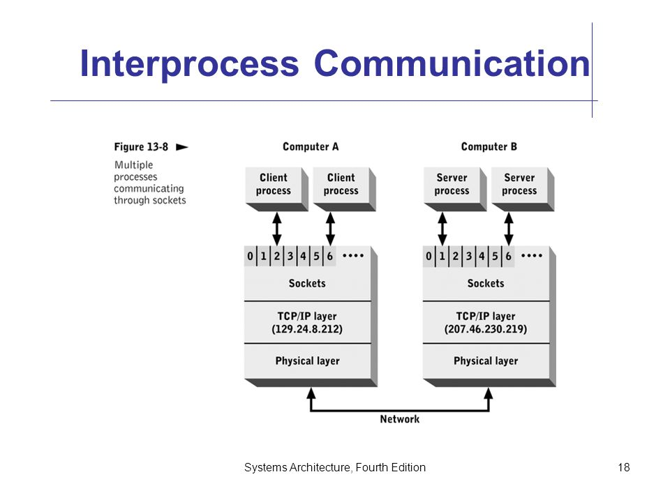 Systems Architecture, Fourth Edition18 Interprocess Communication