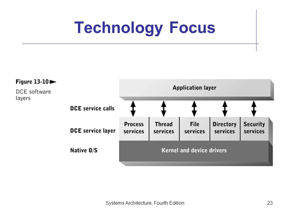 Systems Architecture, Fourth Edition23 Technology Focus