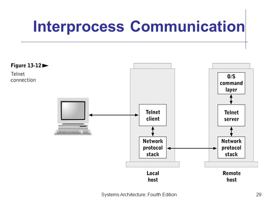 Systems Architecture, Fourth Edition29 Interprocess Communication