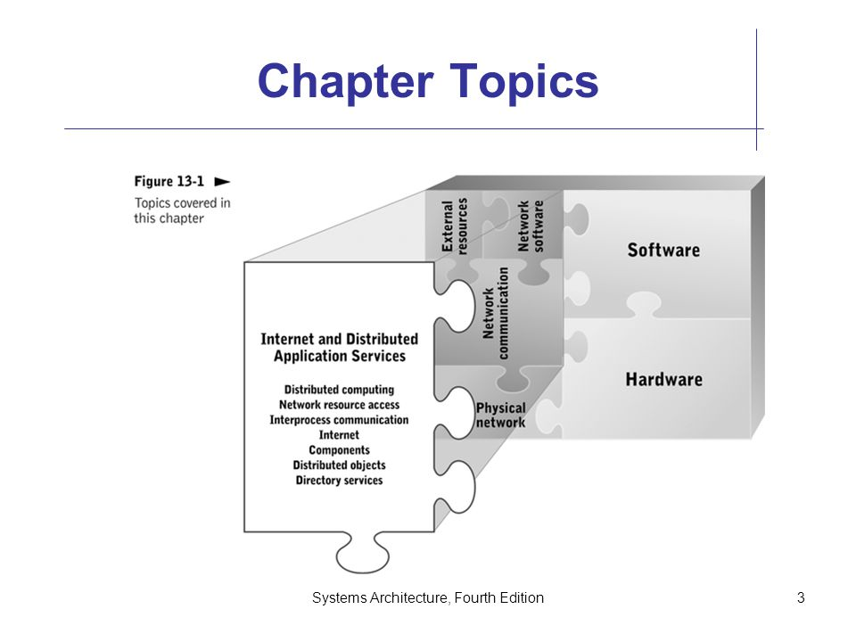 Systems Architecture, Fourth Edition3 Chapter Topics