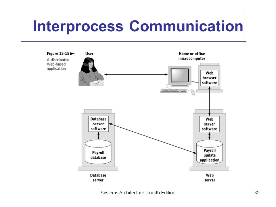 Systems Architecture, Fourth Edition32 Interprocess Communication