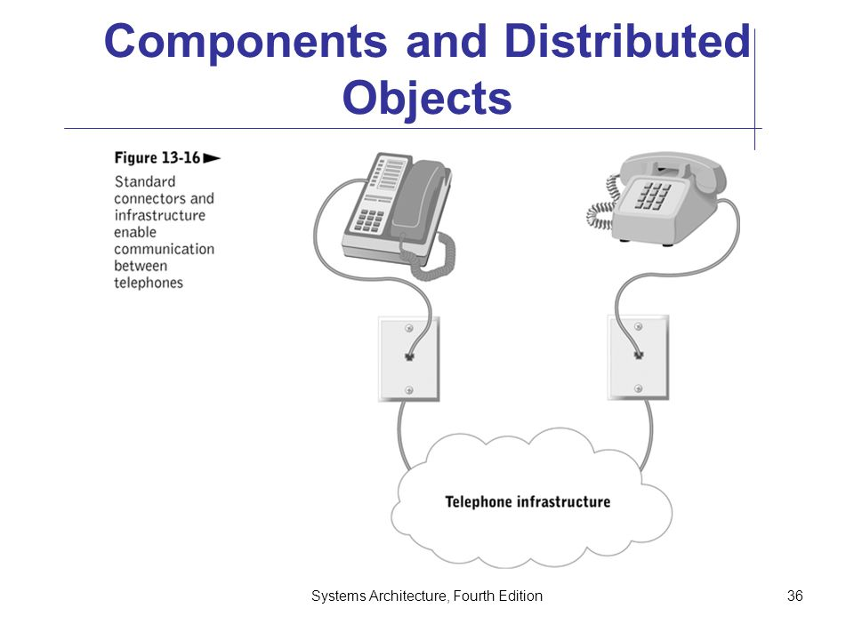 Systems Architecture, Fourth Edition36 Components and Distributed Objects