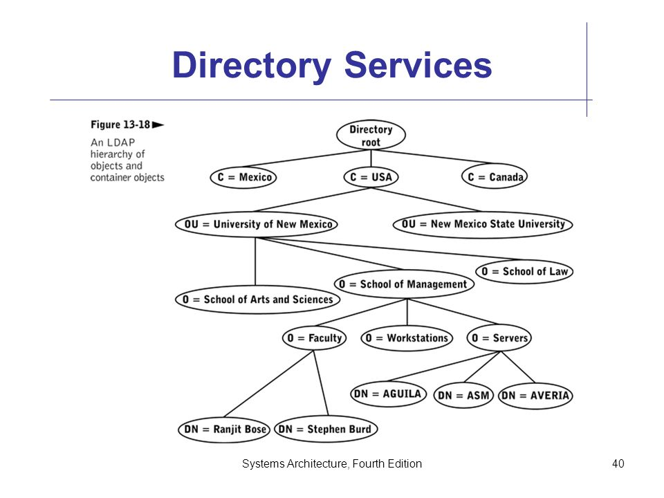 Systems Architecture, Fourth Edition40 Directory Services