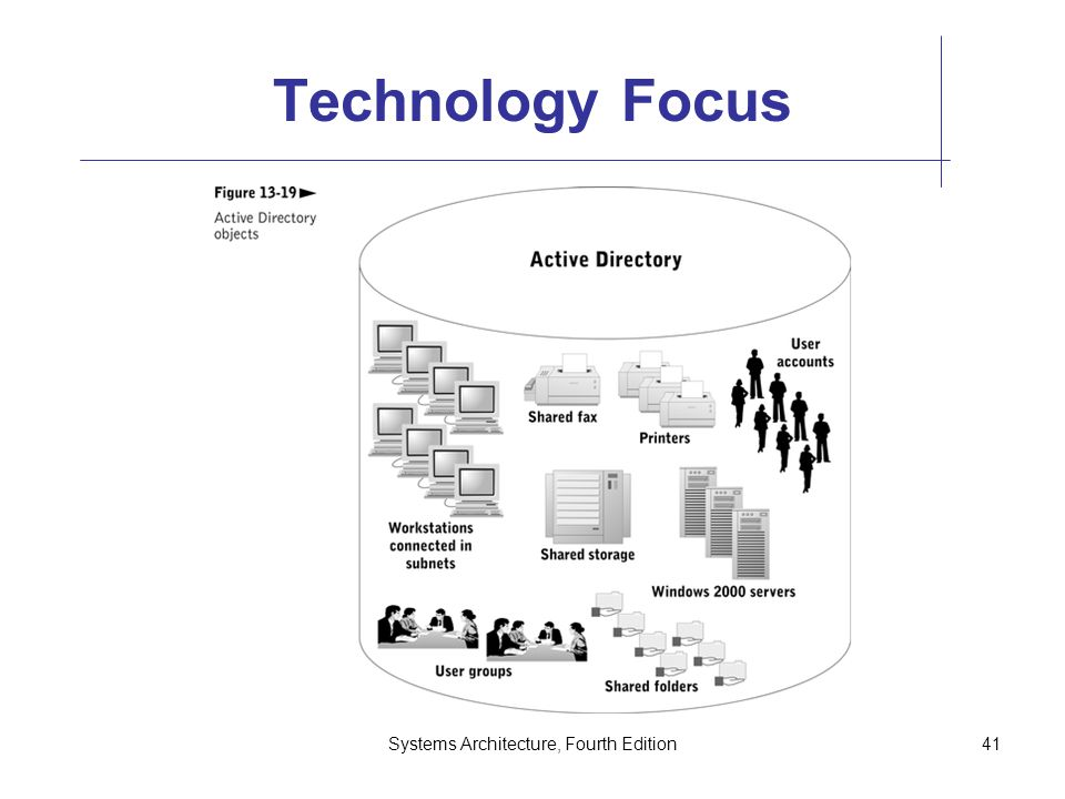 Systems Architecture, Fourth Edition41 Technology Focus