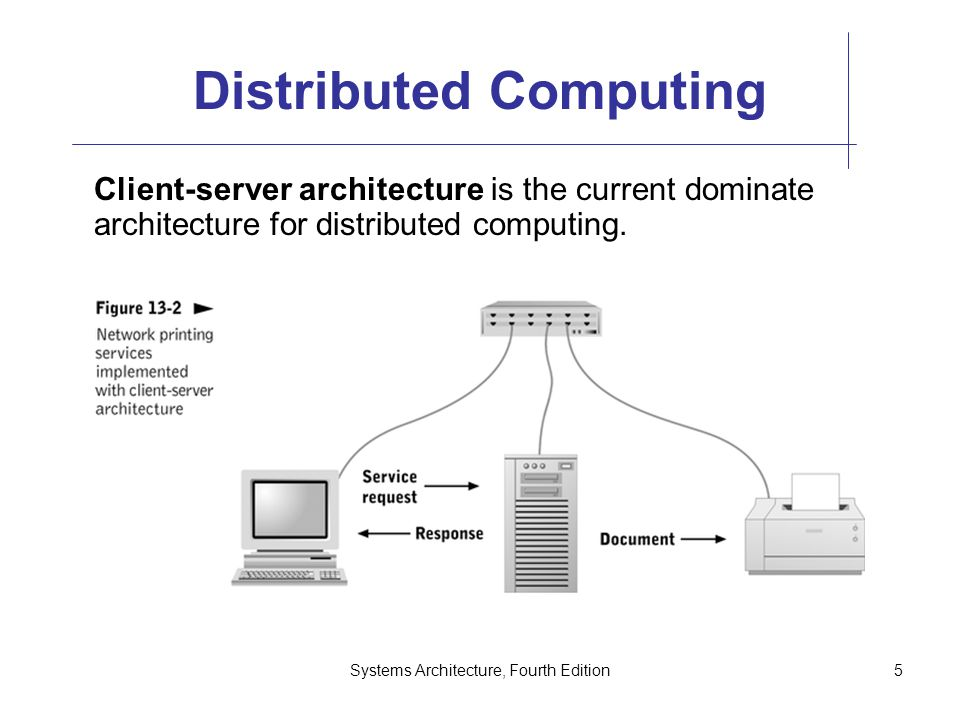 Systems Architecture, Fourth Edition5 Distributed Computing Client-server architecture is the current dominate architecture for distributed computing.