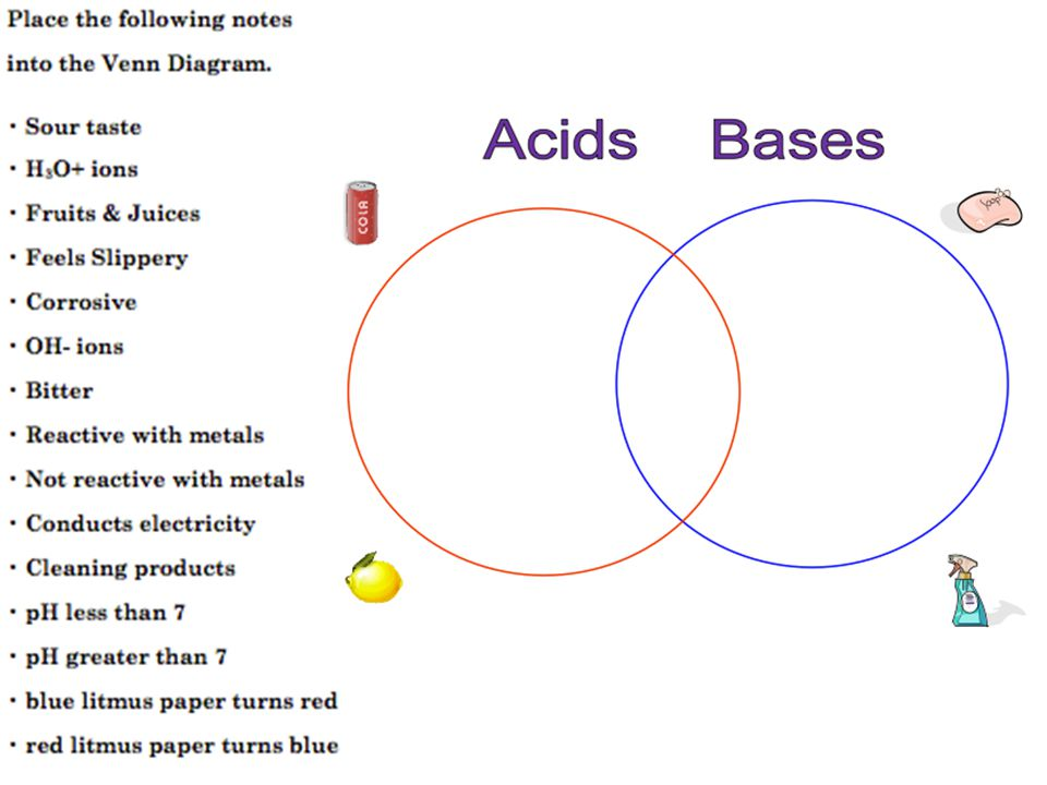Acids And Bases Learning Objective To Understand The Difference