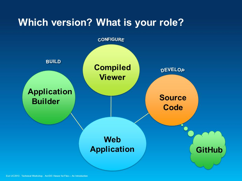 Esri UC2013. Technical Workshop. Which version. What is your role.