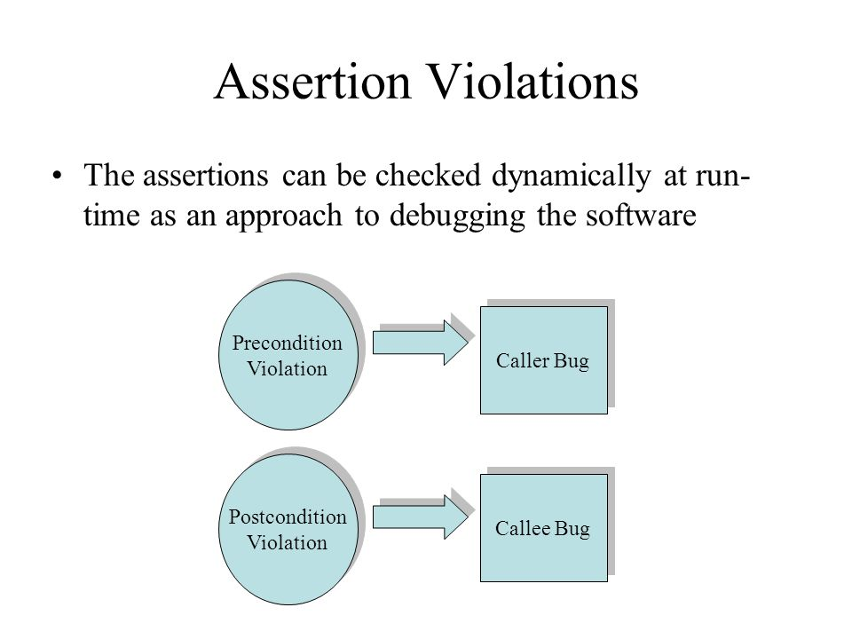 Assertion Violations The assertions can be checked dynamically at run- time as an approach to debugging the software Precondition Violation Precondition Violation Caller Bug Postcondition Violation Postcondition Violation Callee Bug