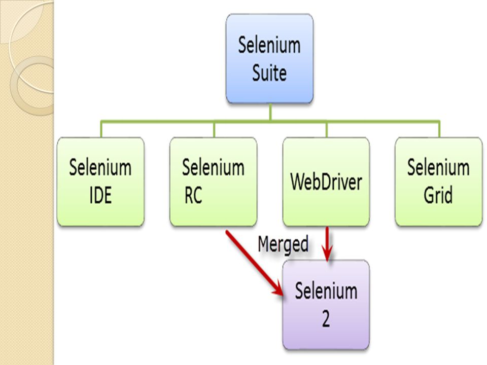 Automation using Selenium - ppt video online download