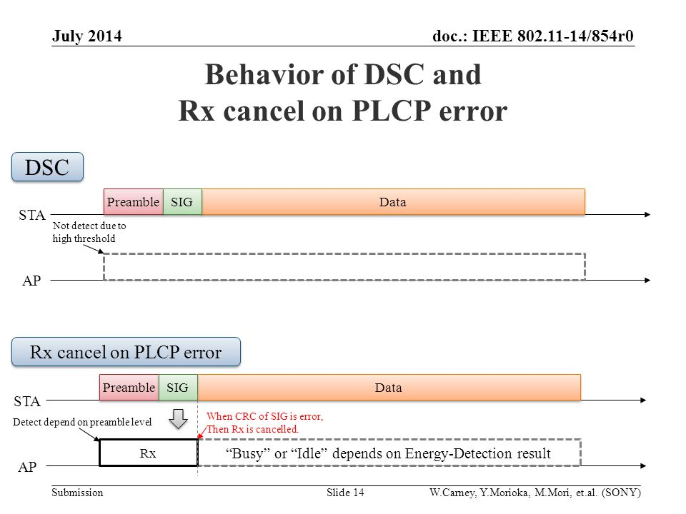 doc.: IEEE /854r0 Submission Behavior of DSC and Rx cancel on PLCP error July 2014 Slide 14 Preamble Data STA AP Detect depend on preamble level SIG When CRC of SIG is error, Then Rx is cancelled.