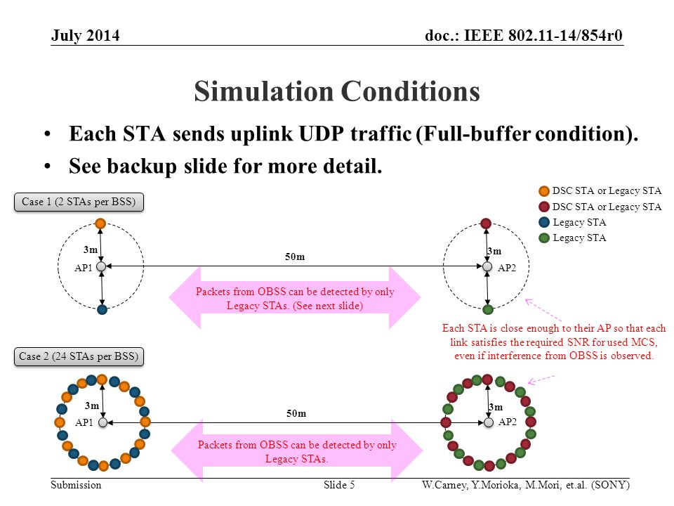 doc.: IEEE /854r0 Submission Simulation Conditions Each STA sends uplink UDP traffic (Full-buffer condition).