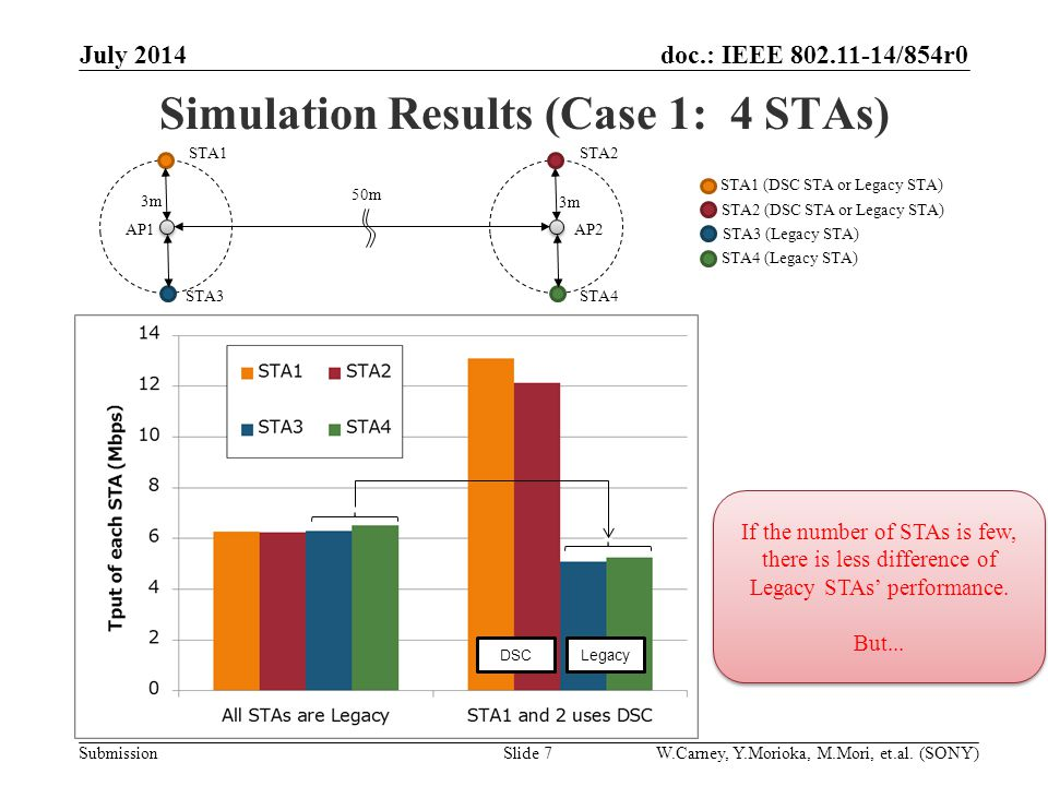 doc.: IEEE /854r0 Submission Simulation Results (Case 1: 4 STAs) July 2014 Slide 7 50m 3m AP1AP2 If the number of STAs is few, there is less difference of Legacy STAs' performance.