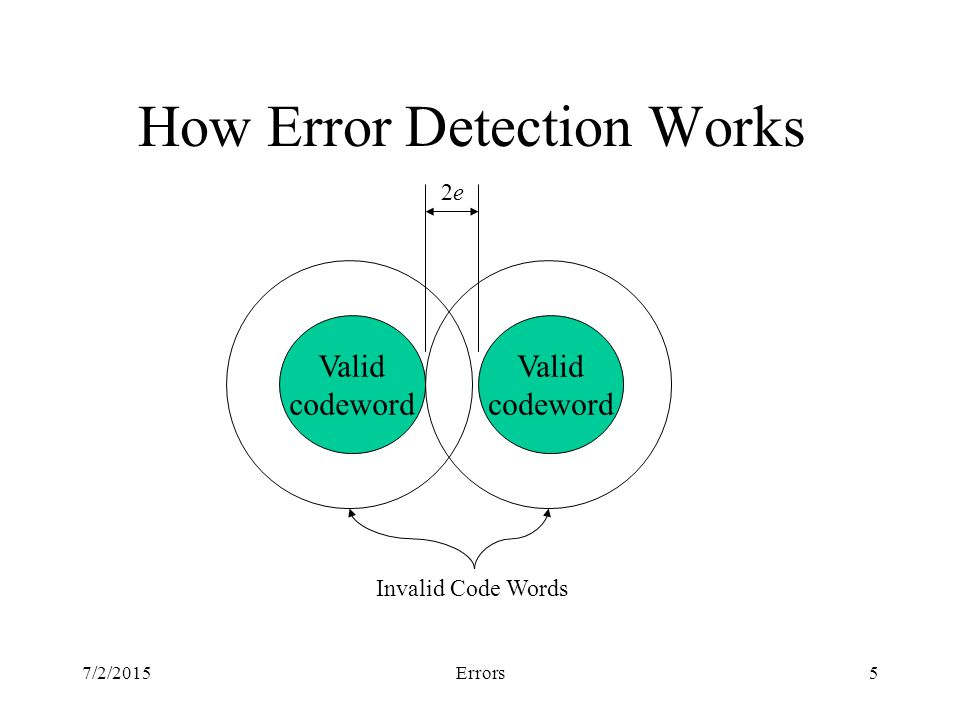 7/2/2015Errors5 How Error Detection Works Invalid Code Words Valid codeword Valid codeword 2e2e