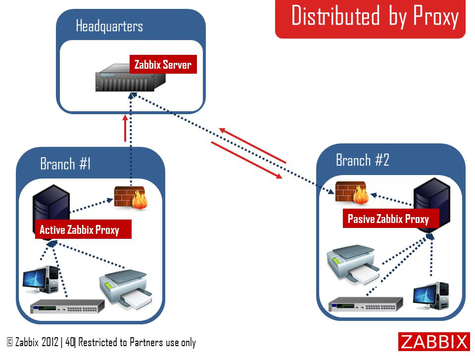 The Product © Zabbix 2012   1  Restricted to Partners use only