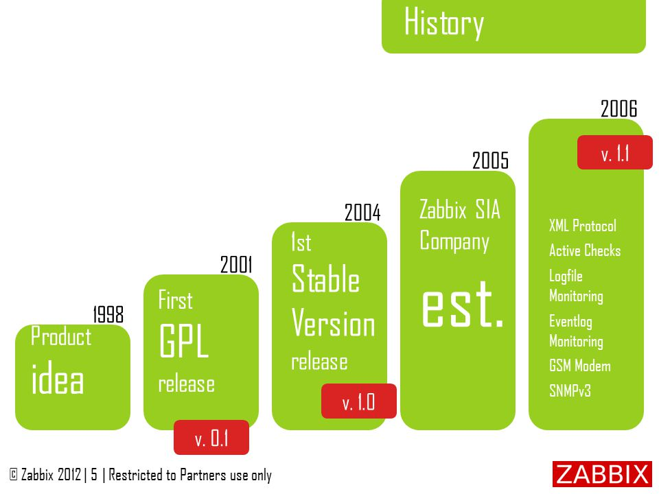 The Product © Zabbix 2012 | 1| Restricted to Partners use only