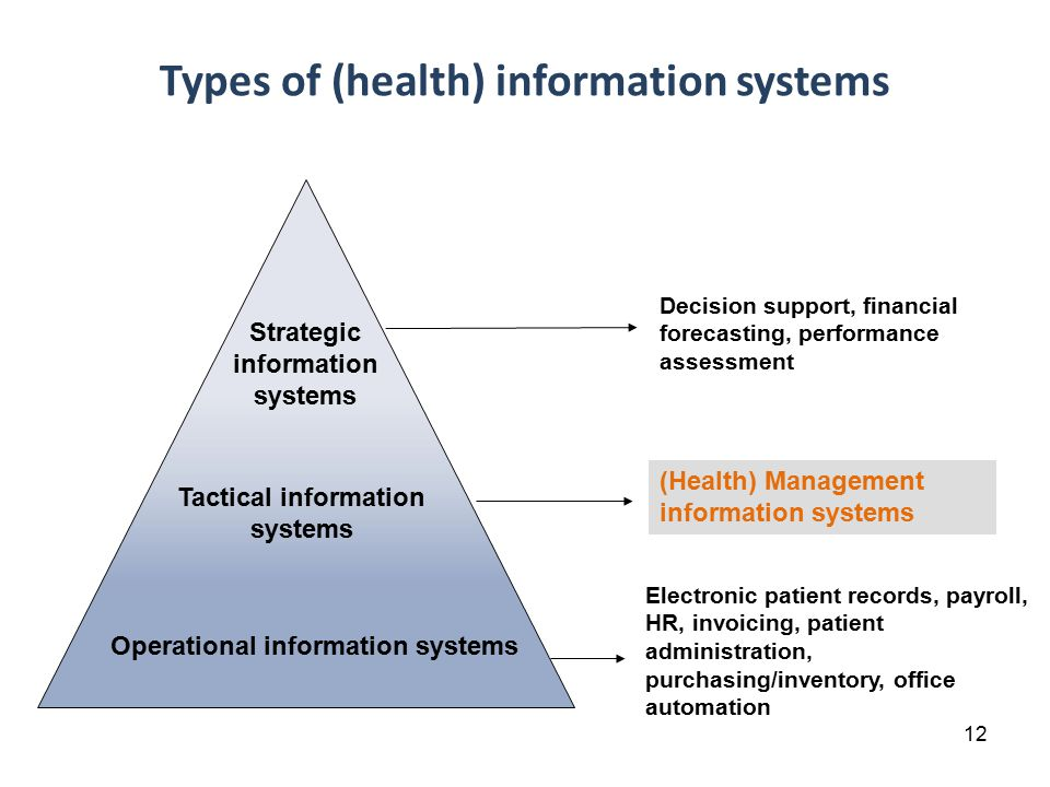 12 Types of (health) information systems Strategic information systems Tactical information systems Operational information systems Decision support, financial forecasting, performance assessment (Health) Management information systems Electronic patient records, payroll, HR, invoicing, patient administration, purchasing/inventory, office automation Artificial Intelligence