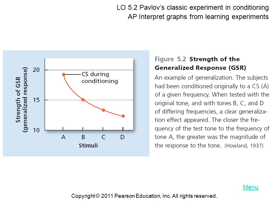 LO 5.2 Pavlov's classic experiment in conditioning AP Interpret graphs from learning experiments Copyright © 2011 Pearson Education, Inc.