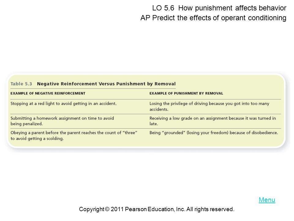 LO 5.6 How punishment affects behavior AP Predict the effects of operant conditioning Copyright © 2011 Pearson Education, Inc.