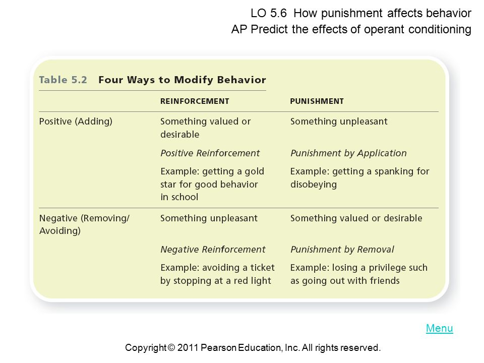 Menu LO 5.6 How punishment affects behavior AP Predict the effects of operant conditioning Copyright © 2011 Pearson Education, Inc.